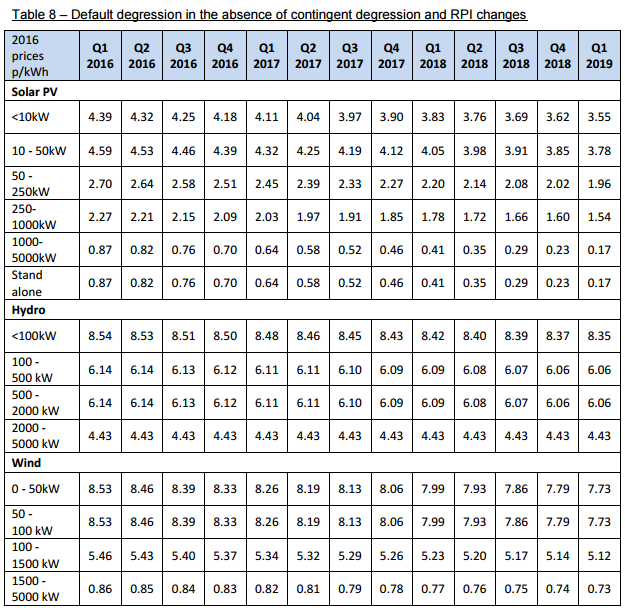 Degression table 8