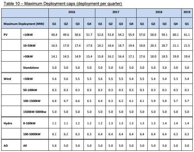 FiTs deployment caps - Table 10