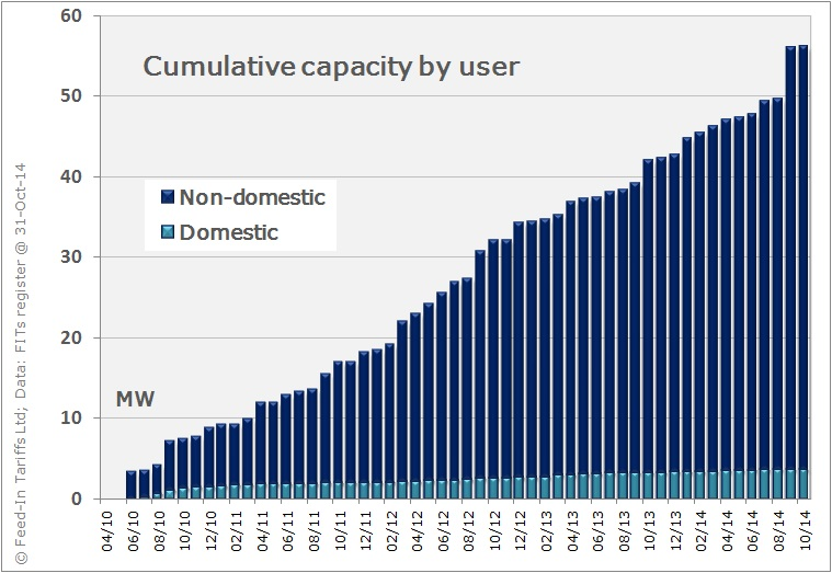 Cumulative capacity of hydro-power systems installed