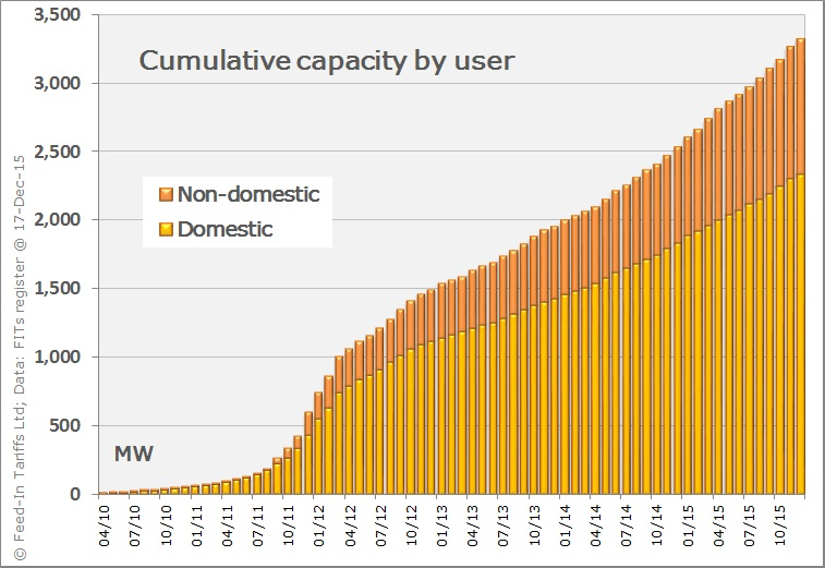 Cumulative capacity of PV systems installed