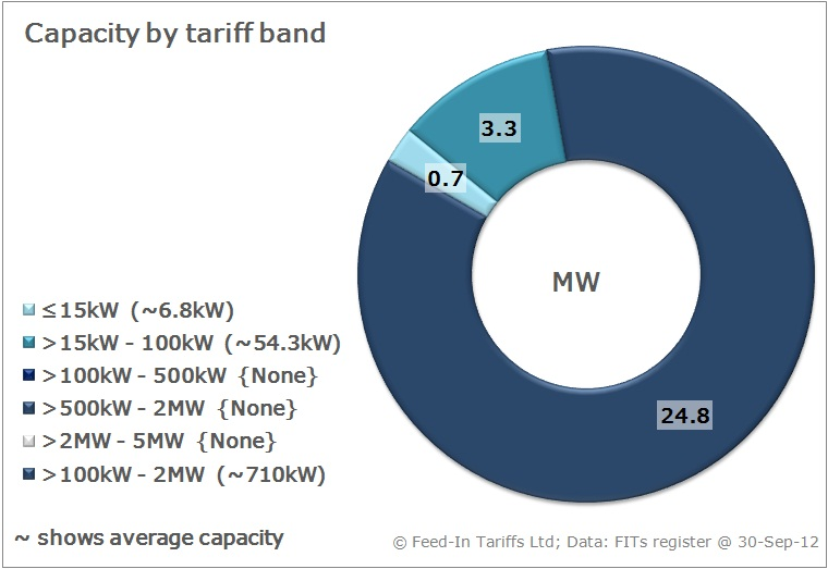 Hydro-power installations by tariff band