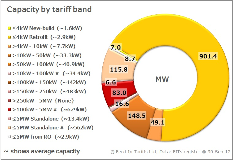 Solar PV installations by tariff band