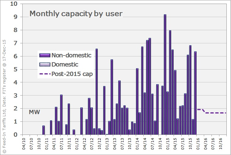 AD capacity installed per month