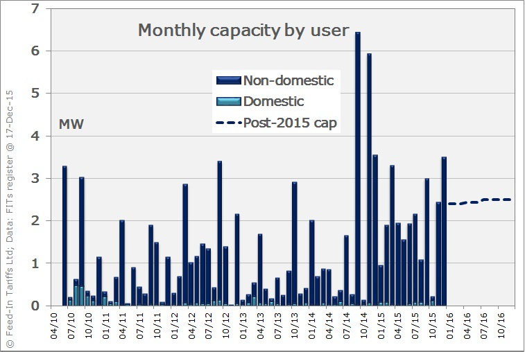 Hydro capacity installed per month