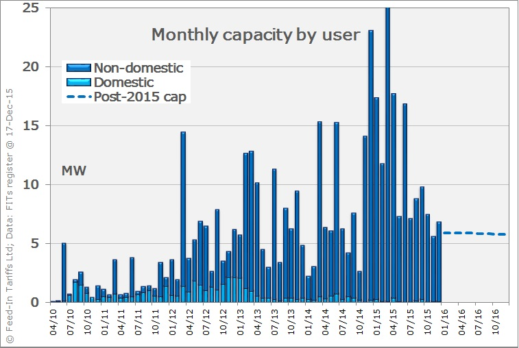 Wind capacity installed per month