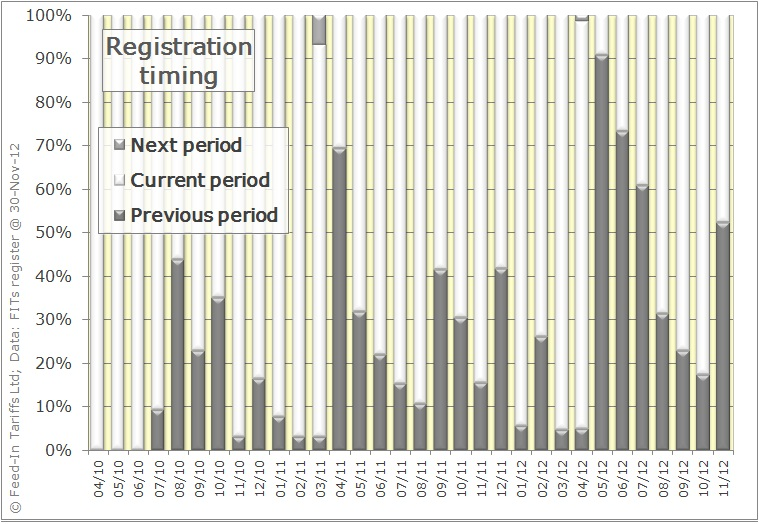 Proportion of registrations each month which relate to earlier, current or later periods