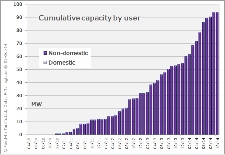 Cumulative capacity of AD systems installed