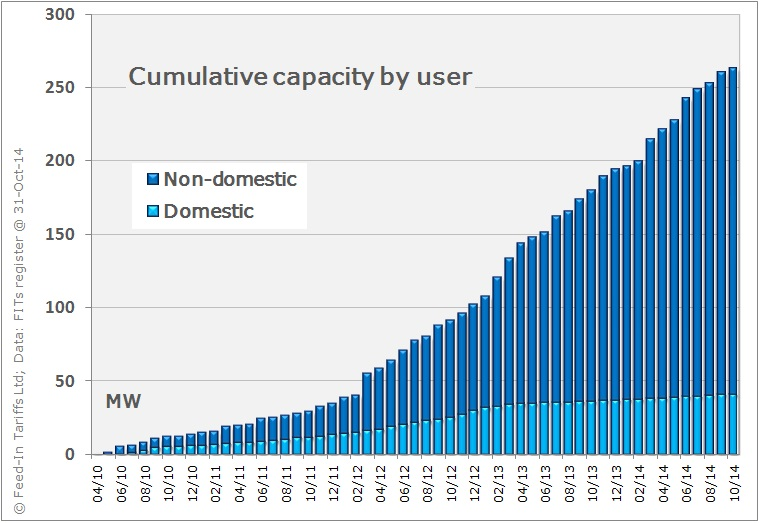 Cumulative capacity of wind systems installed
