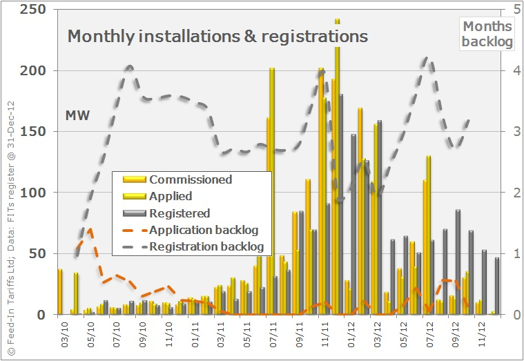 Indicative profile of potential installations compared to registrations