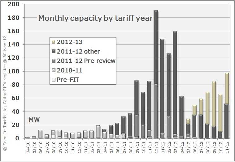 Monthly installed capacity by applicable tariff year