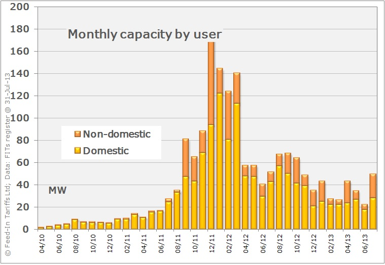 Solar PV capacity installed per month